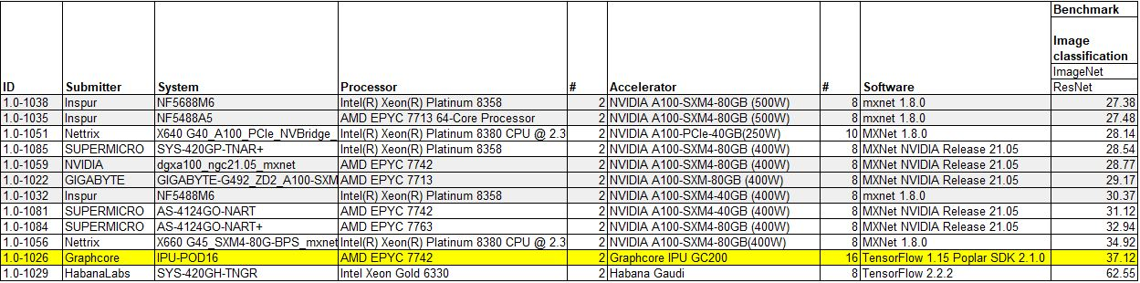Graphcore MLPerf Training V1.0 Closed Division Image Classification ResNet Results