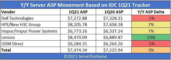 IDC 1Q21 Quarterly Server Tracker YoY ASP Movement Tracker