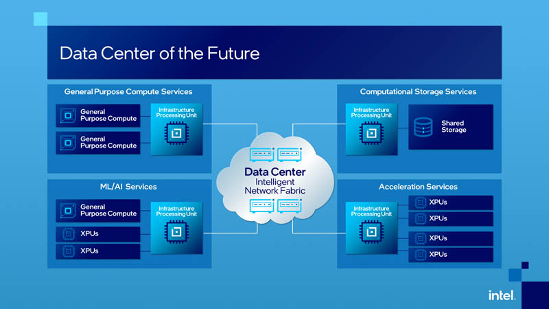 Intel Data Center Of The Future