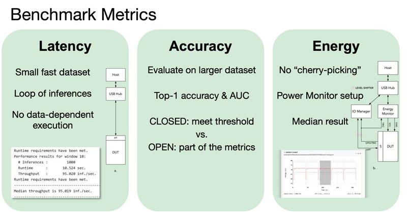 MLPerf TinyML Metrics