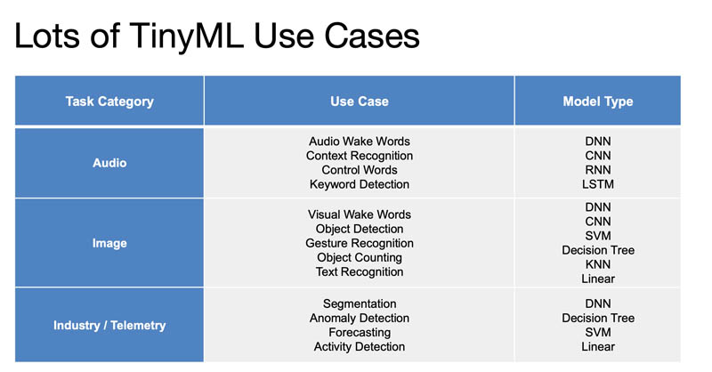 MLPerf TinyML Use Cases