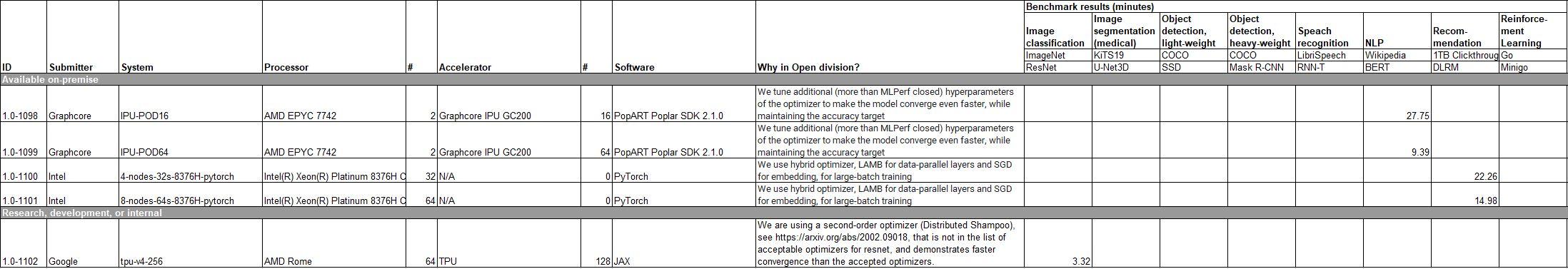 MLPerf Training V1.0 Open Division