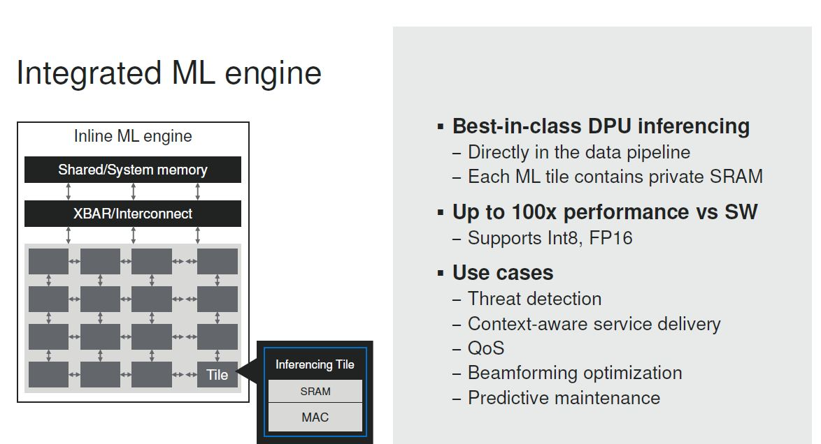 Marvell Octeon 10 DPU Integrated ML Engine