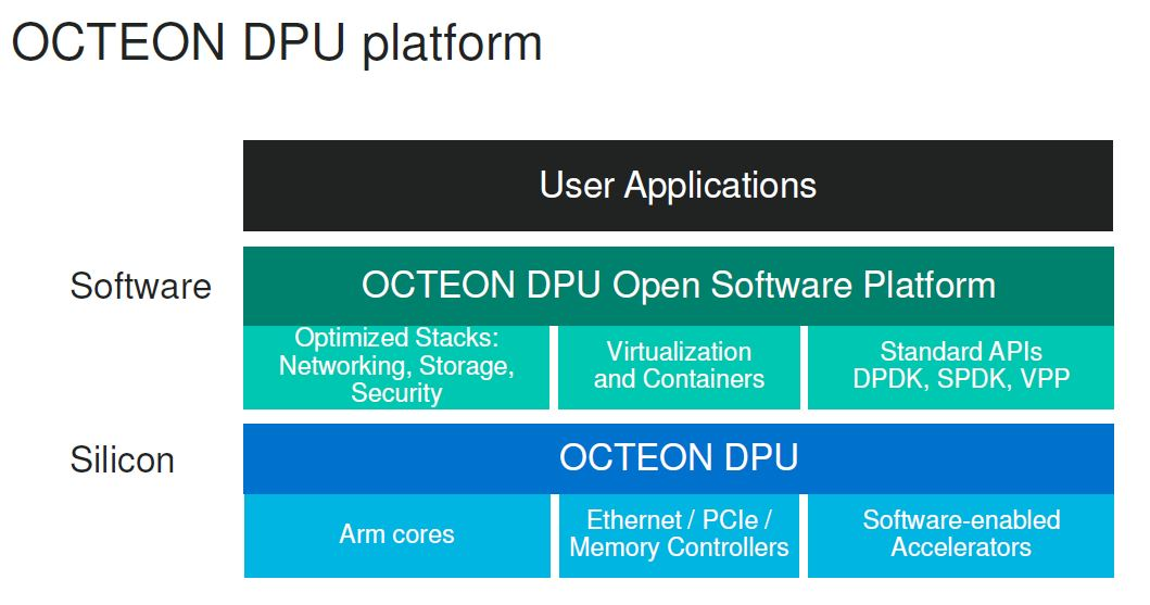 Marvell Octeon 10 DPU Platform Features