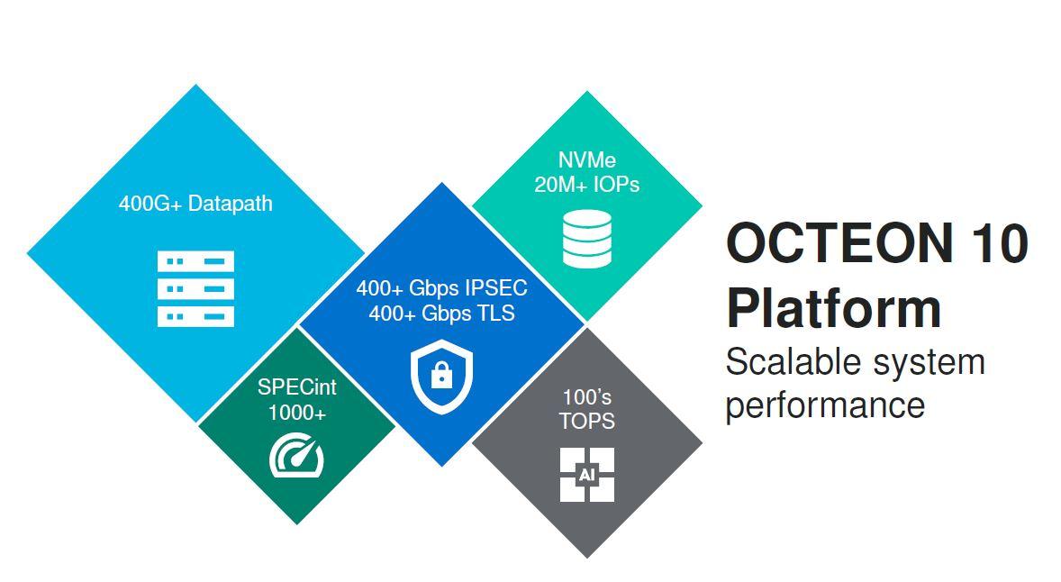 Marvell Octeon 10 DPU Platform