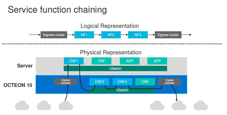 Marvell Octeon 10 DPU Service Function Chaining