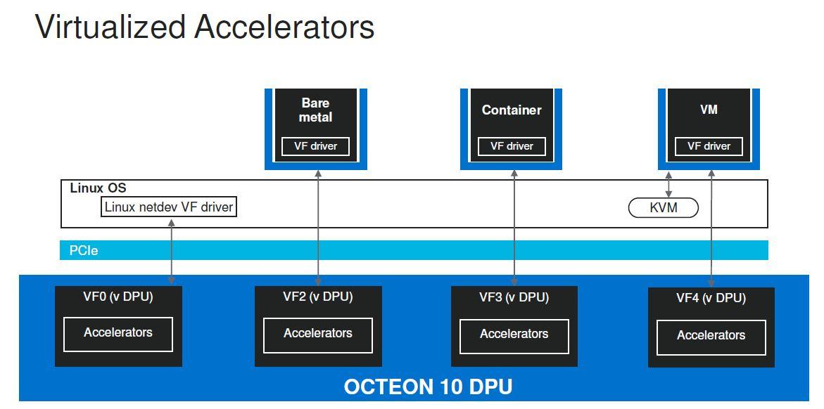 Marvell Octeon 10 DPU Virtualized Accelerators