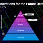 Micron Computex 2021 Keynote Memory Pyramid
