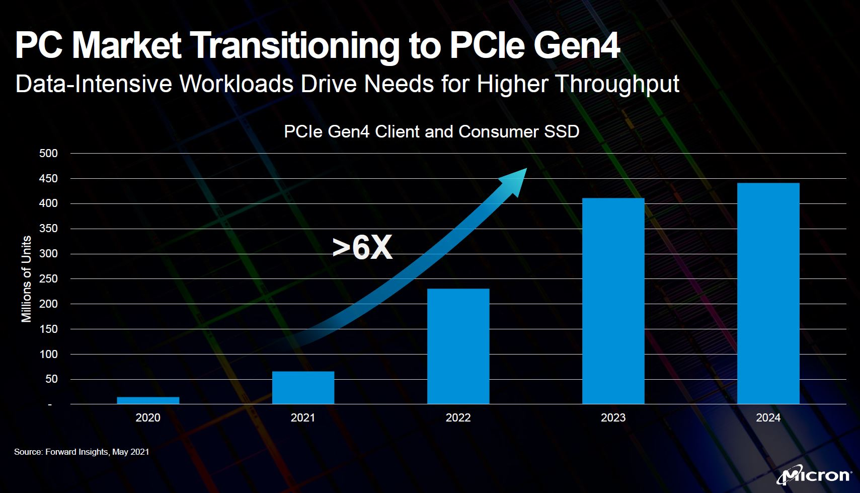 Micron Computex 2021 Keynote PC Market Transition To PCIe Gen4