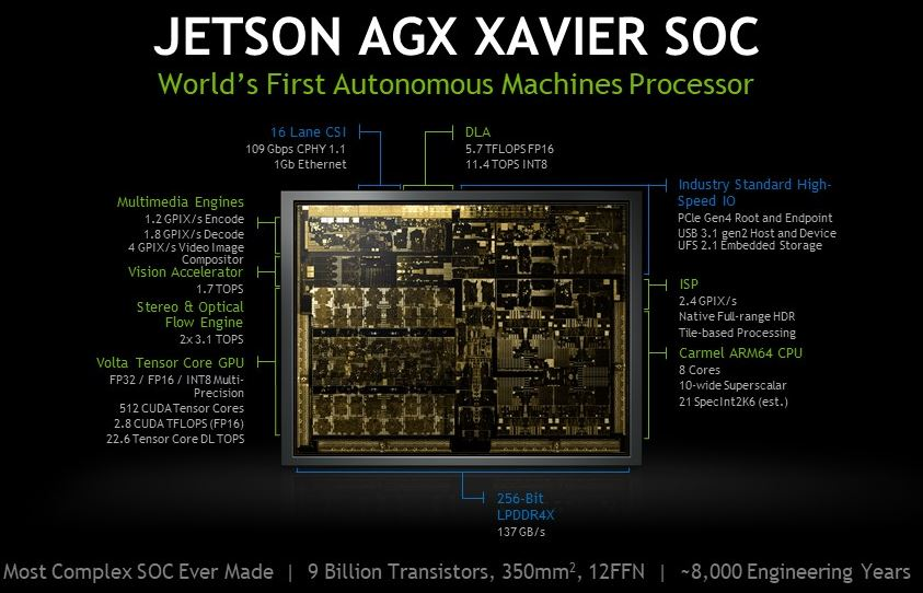 NVIDIA Jetson AGX Xavier Architecture And Spec List
