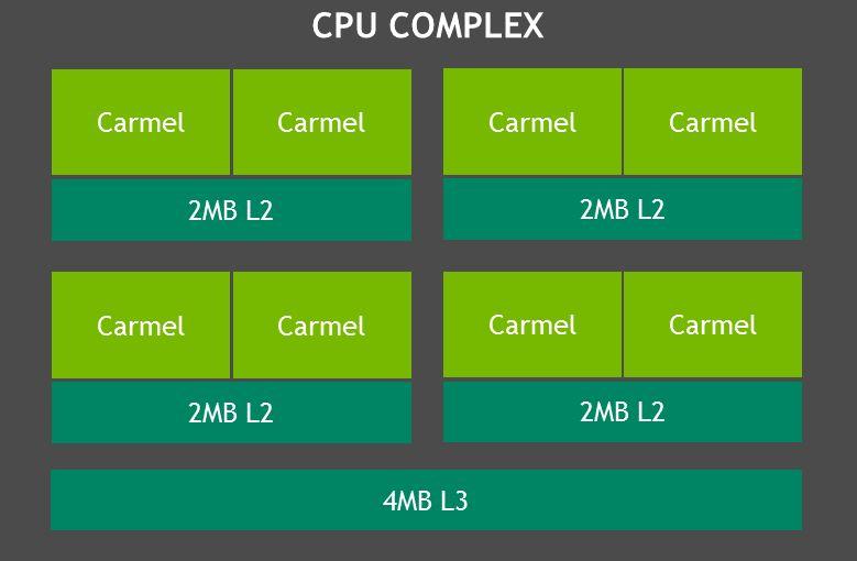 NVIDIA Jetson Xavier CPU Complex
