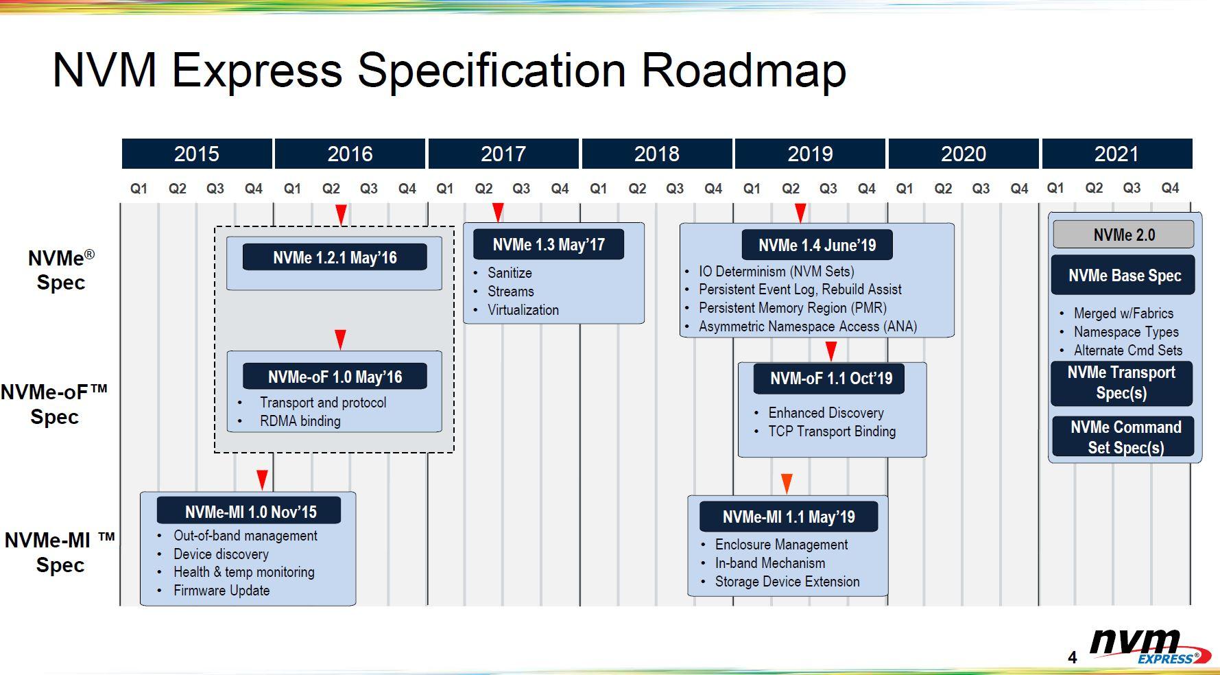 NVMe Spec Roadmap Q2 2021