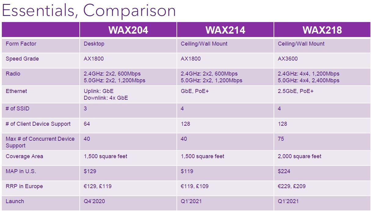 Netgear Essentials WiFi Q2 2021