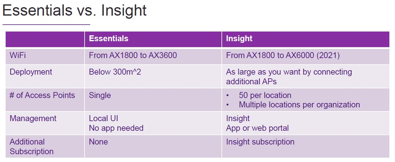Netgear Insight Managed WiFi Q2 2021 Versus Essentials