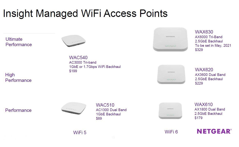 Netgear Insight Managed WiFi Q2 2021