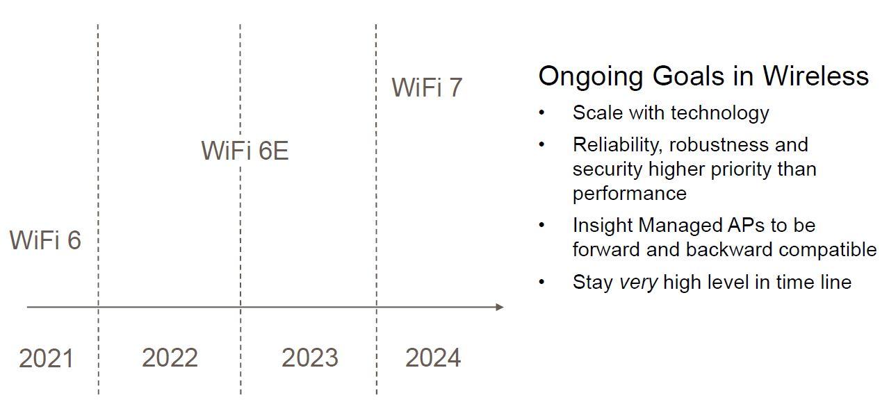 Netgear SMB WiFi Roadmap Q2 2021