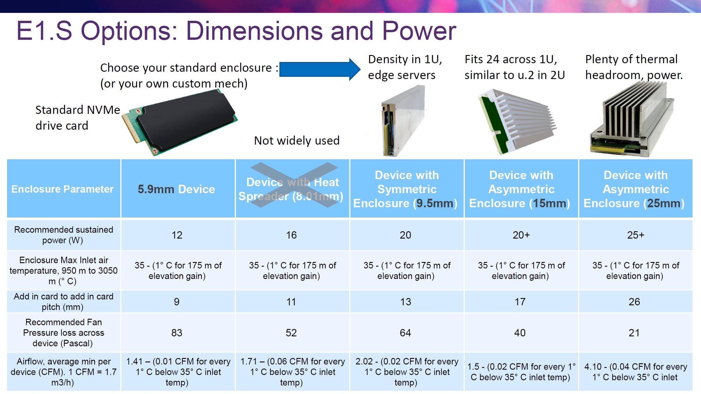 SNIA E1.S Form Factors