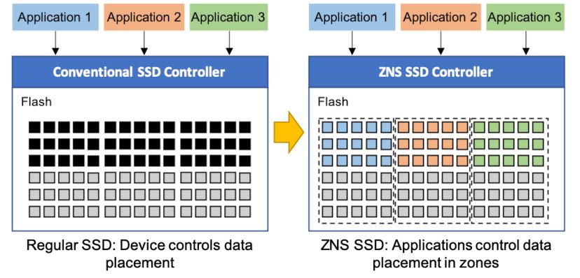 Western Digital Conventional SSDs And ZNSD SSDs Internal Data Placement