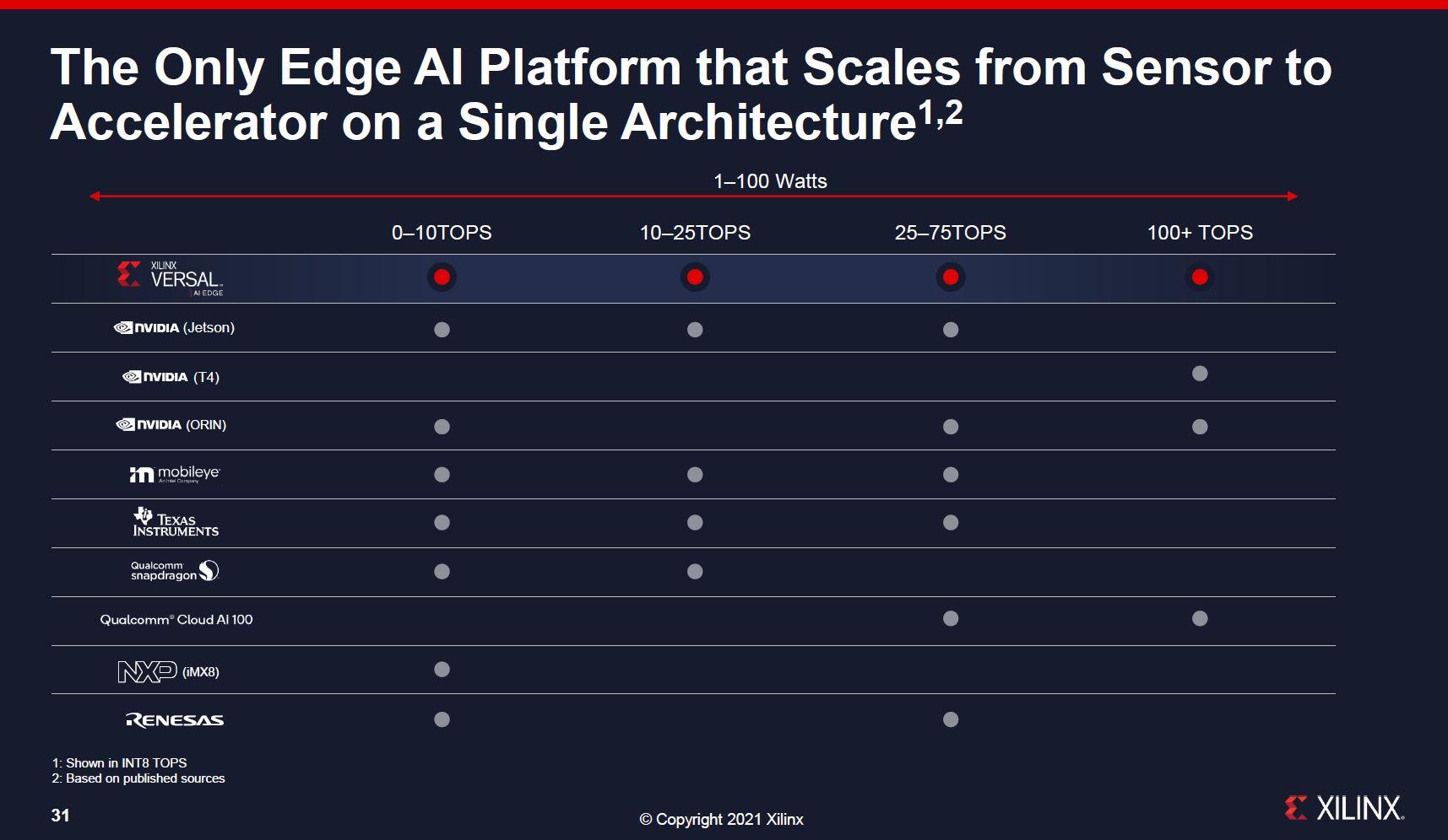 Xilinx Versal AI Edge Competitive Comparison