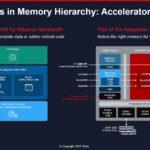 Xilinx Versal AI Edge Memory
