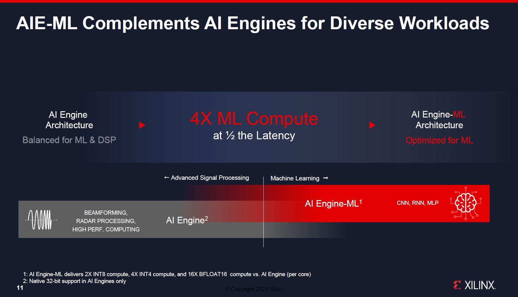 Xilinx Versal AI Edge Family Specs