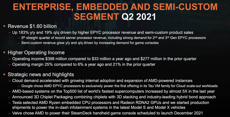 AMD Enterprise Embedded And Semi Custom Segment Q2 2021