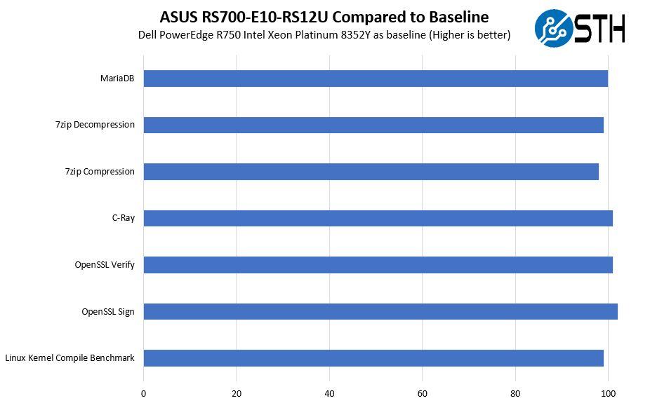 ASUS RS700 E10 RS12U Intel Xeon Platinum 8352Y To Baseline