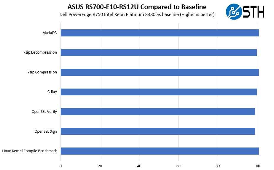 ASUS RS700 E10 RS12U Intel Xeon Platinum 8380 To Baseline