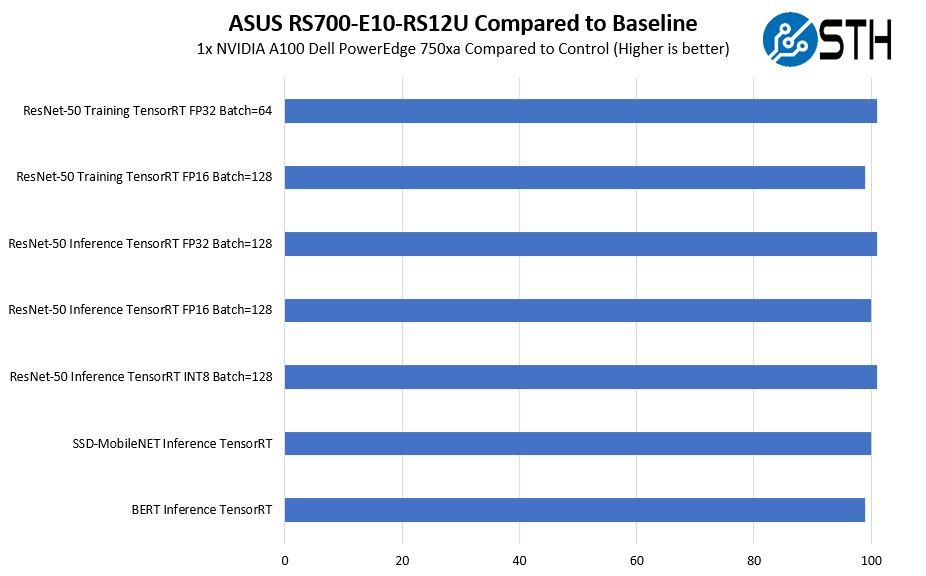 ASUS RS700 E10 RS12U NVIDIA A100 To Baseline