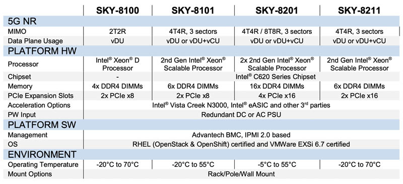 Advantech 5G Edge 2nd Gen Xeon Scalable Option Table