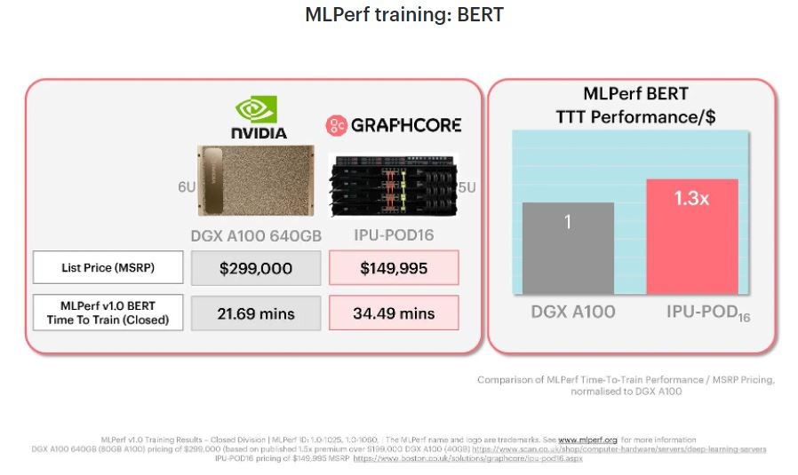 Graphcore Blog MLPerf Training V1.0 BERT