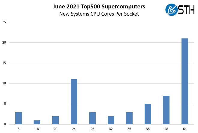 ISC21 Top500 June 2021 New Systems By CPU Vendor