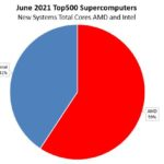 ISC21 Top500 June 2021 New Systems By CPU Vendor AMD V Intel Total Cores Added