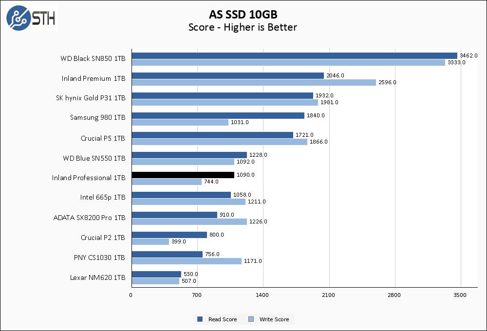 Inland Professional 1TB ASSSD 10GB Chart