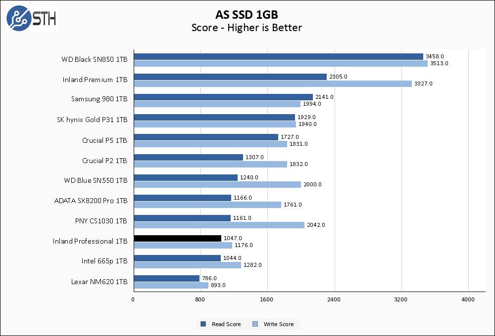 Inland Professional 1TB ASSSD 1GB Chart