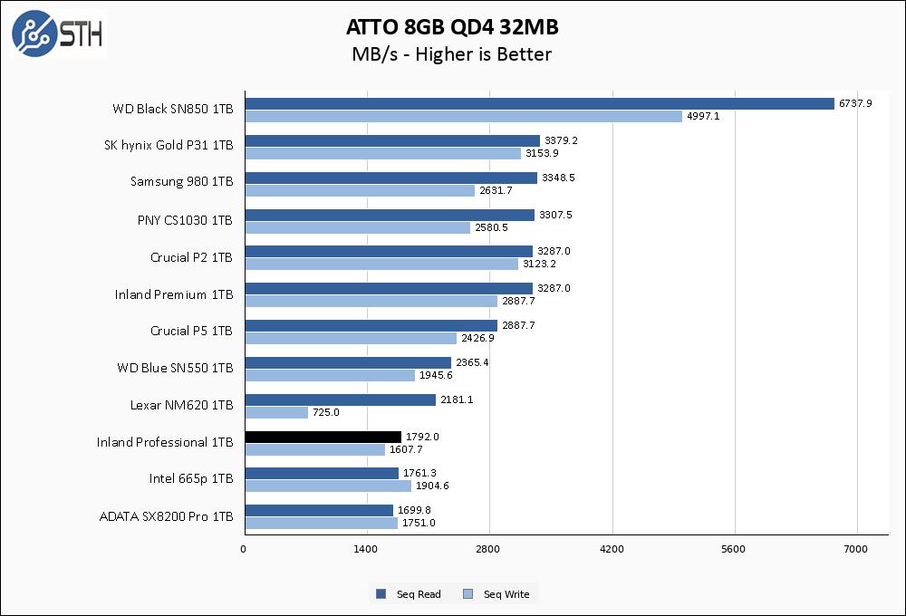 Inland Professional 1TB ATTO 8GB Chart