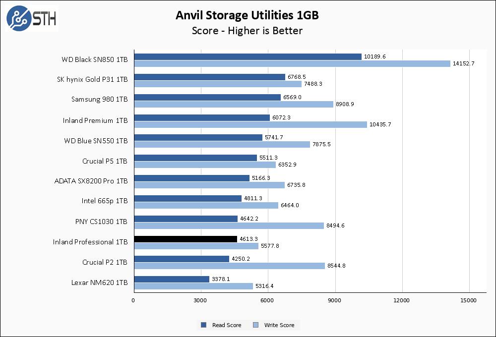 Inland Professional 1TB Anvil 1GB Chart