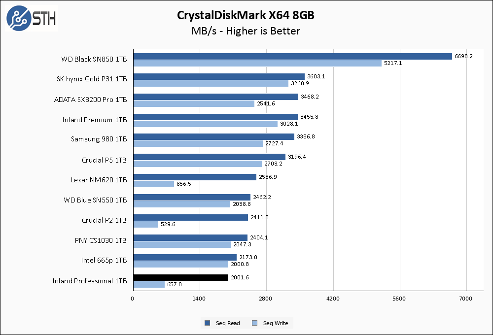 Inland Professional 1TB CrystalDiskMark 8GB Chart