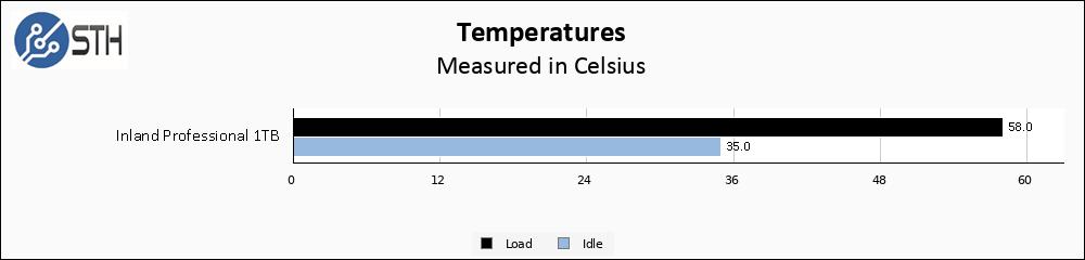 Inland Professional 1TB Temps Chart