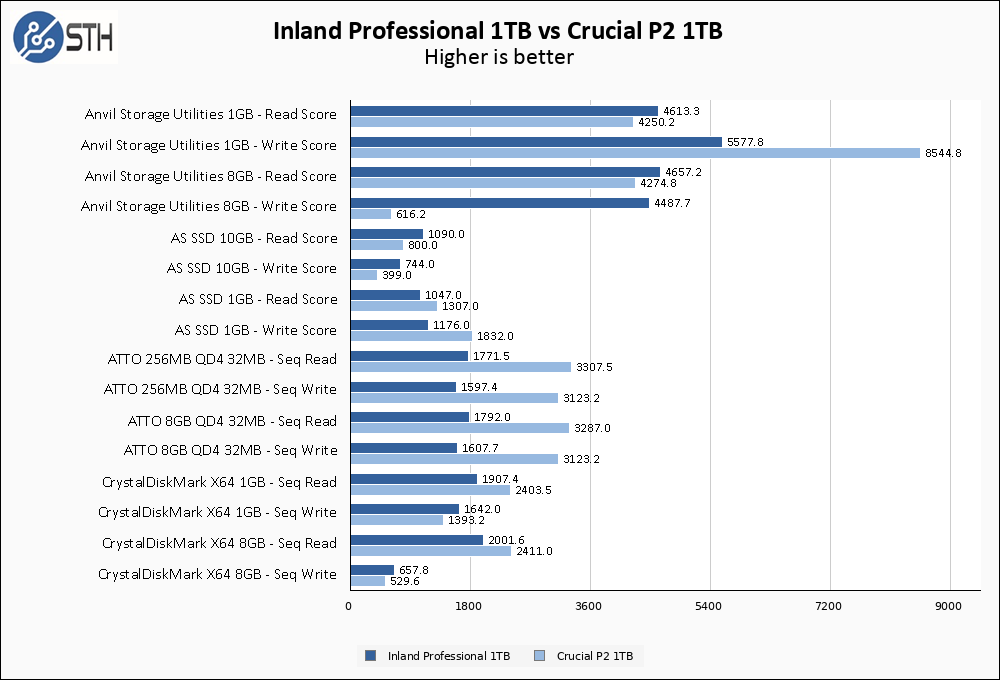 Inland Professional 1TB Vs Crucial P2 1TB