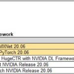 Inspur NF5488A5 MLPerf V0.7 Performance