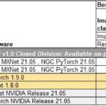 Inspur NF5488A5 MLPerf V1.0 Performance