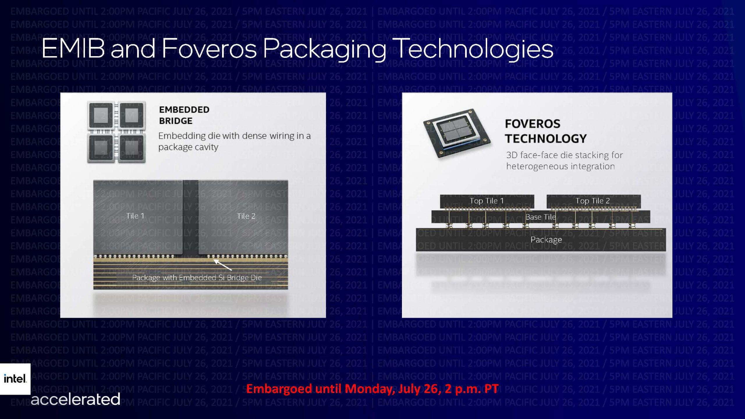 Intel Accelerated EMIB And Foveros Packaging