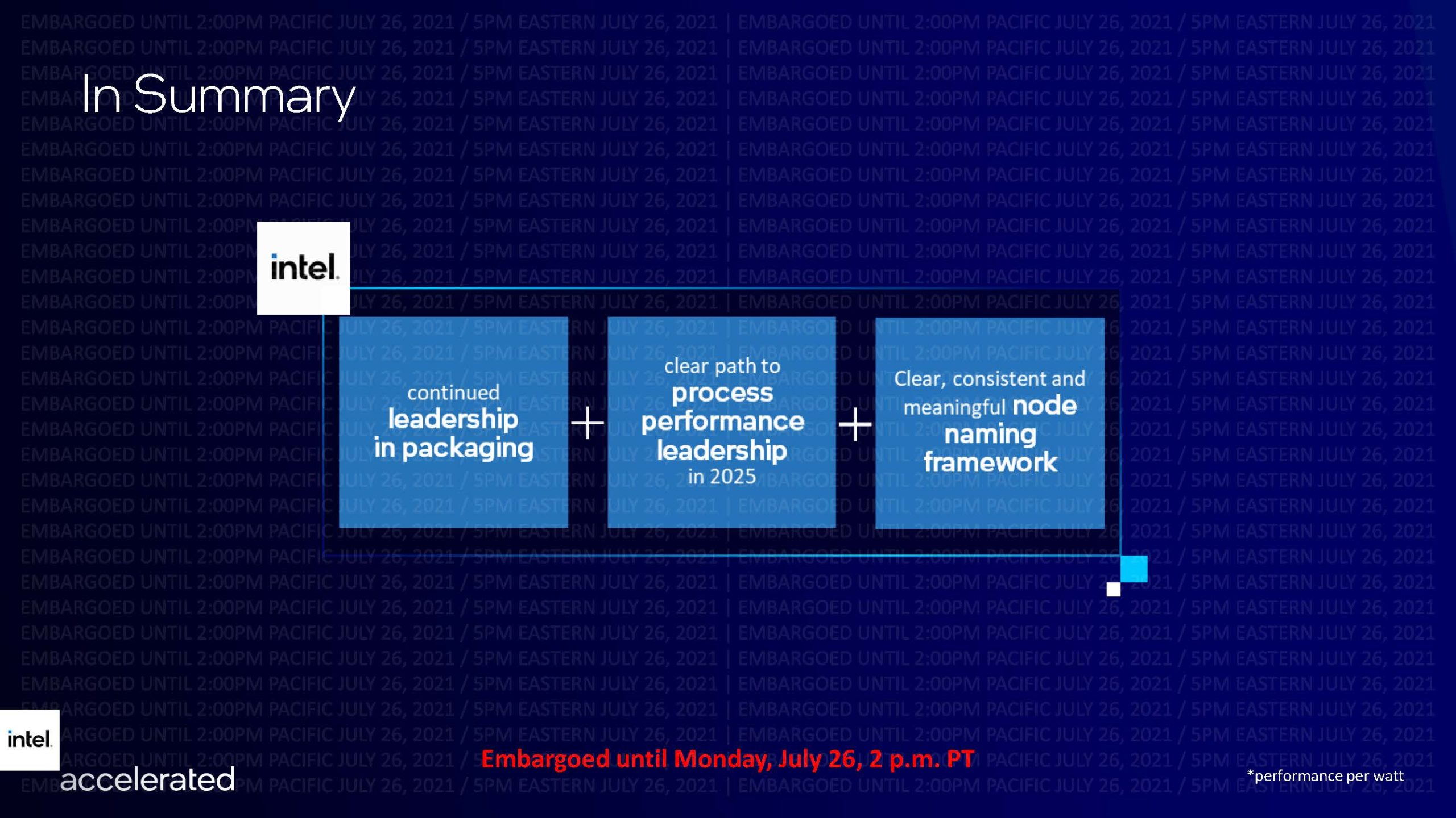 Intel Accelerated Targeting Process Leadership In 2025