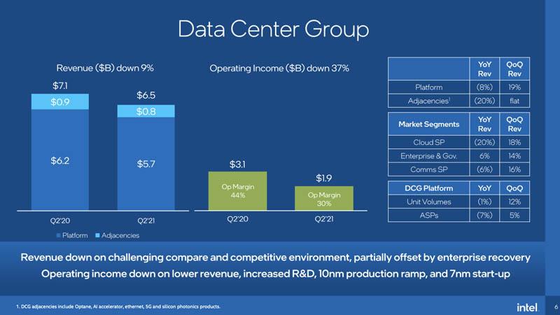 Intel Q2 2021 DCG Earnings Breakdown