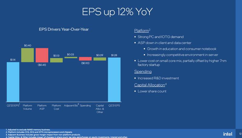 Intel Q2 2021 Earnings Presentation Appendix 1