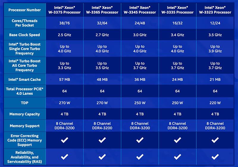 Intel Xeon W 3300 SKU List Table Launch
