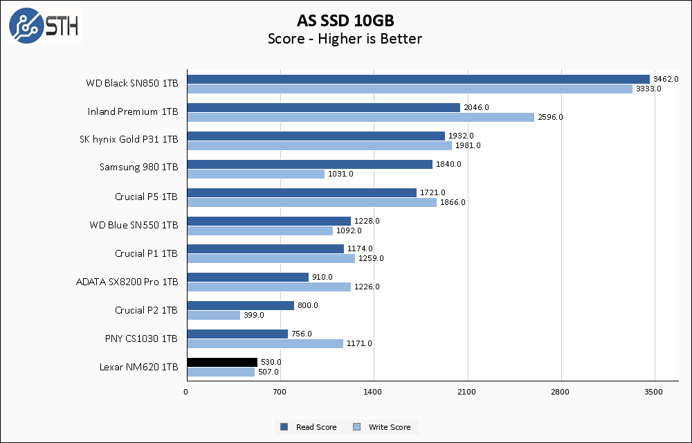 Lexar NM620 1TB ASSSD 10GB Chart