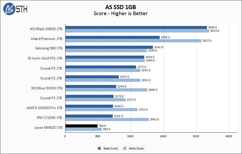 Lexar NM620 1TB ASSSD 1GB Chart