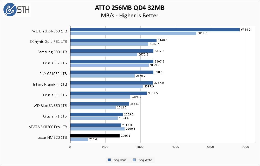 Lexar NM620 1TB ATTO 256MB Chart